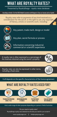 What are royalty rates?